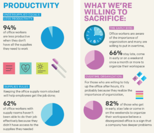 Productivity and Sacrifice